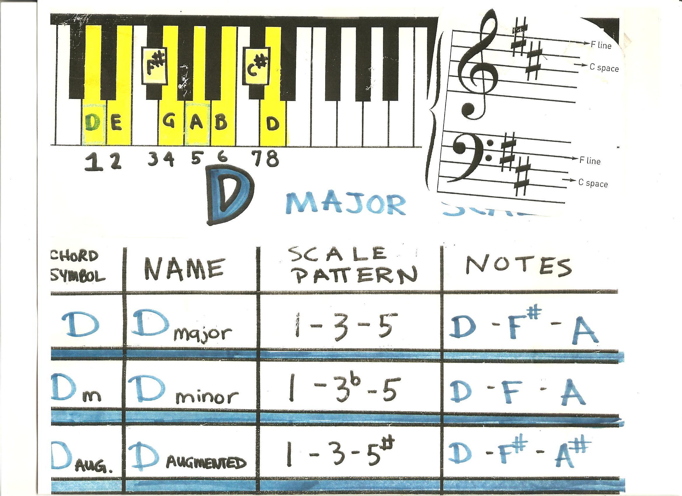 Cary School Of Creative Arts Piano Keyboard